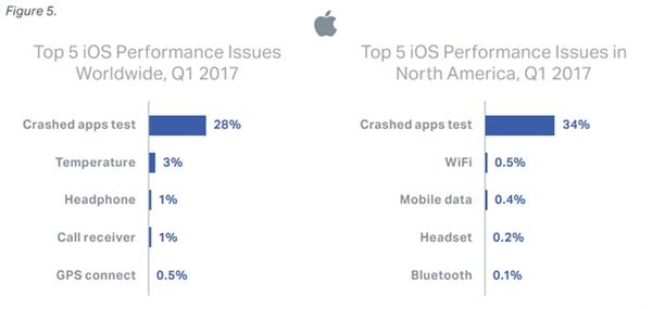 苹果这就尴尬了:iPhone故障率超安卓手机