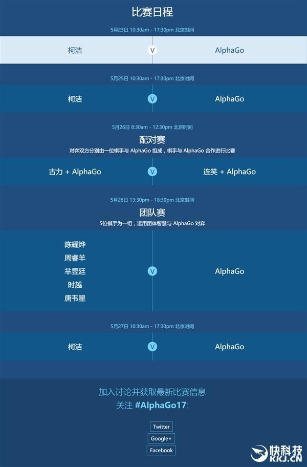 人机大战第二局AlphaGo又赢了!柯洁中盘认输