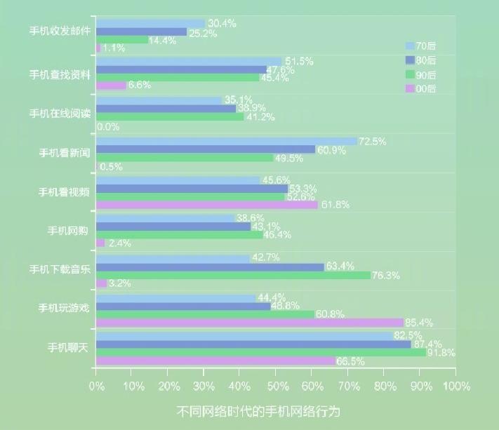 """中国网民最爱发的表情是""""笑哭"""":90后上网时间最长"""