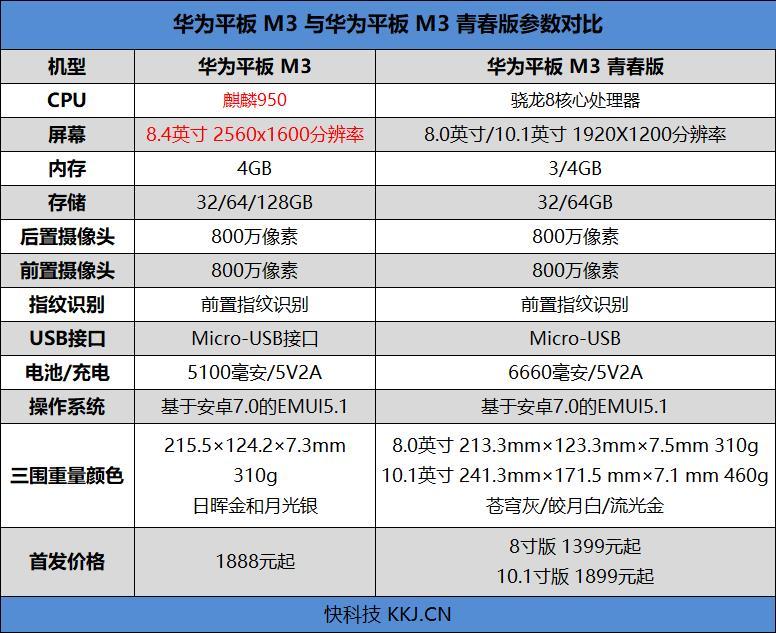 4扬声器设计!为影音而生 华为平板M3青春版评测