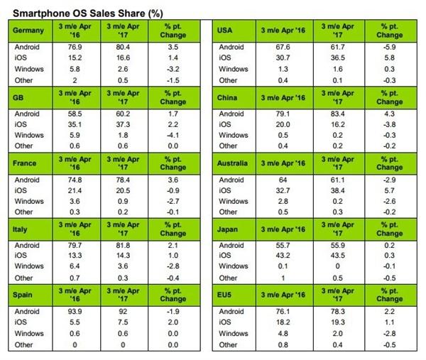 iPhone 7销量超华为OPPO!iOS中国份额狂涨