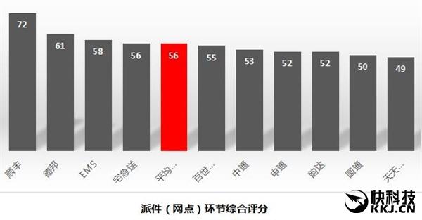 十大快递公司最新排名:顺丰独孤求败