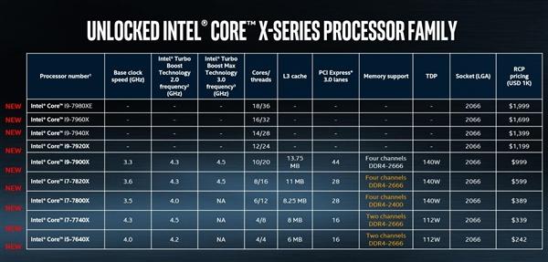等你N年!Intel Core i9-7900X处理器评测下周一解禁
