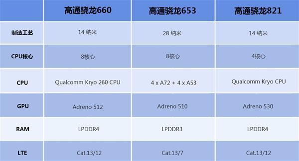 """""""全面屏之父""""夏普新旗舰现身:骁龙660+4G内存"""