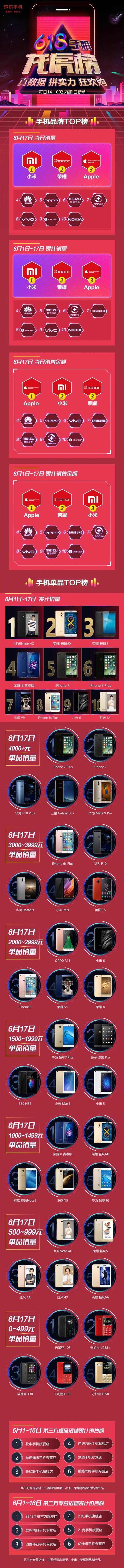 京东618手机销量最新排行:小米持续霸榜