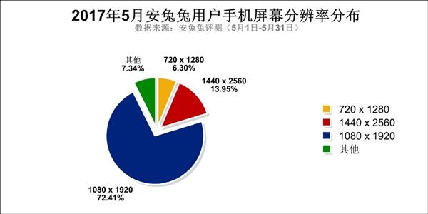 5月安兔兔用户偏好报告发布!5.5寸/4GB/64GB成国人最爱