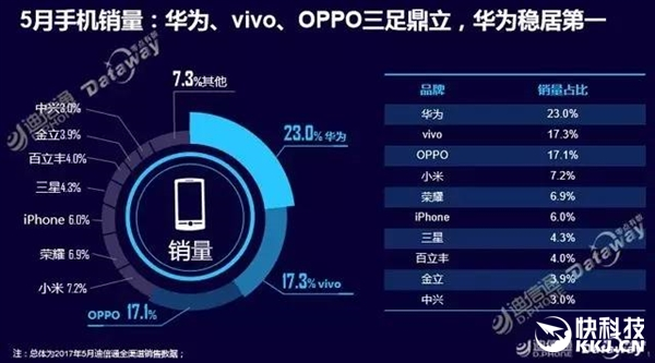 OPPO看了沉默 华为手机在这个价位段已形成垄断