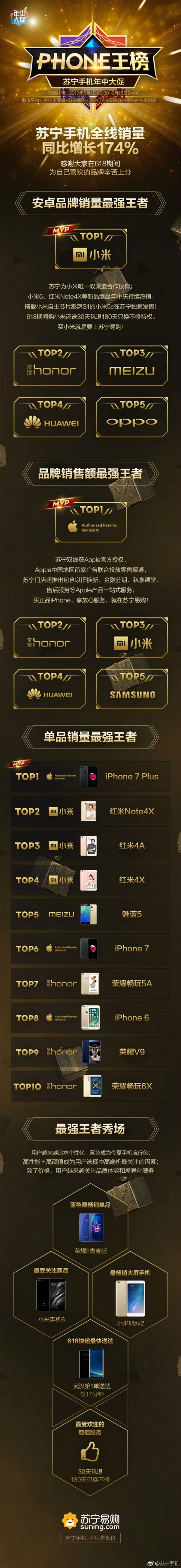 苏宁618手机战报:这十款手机最畅销 第一没想到