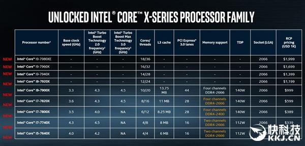 Intel十核Core i9国内售价确认 7499元!
