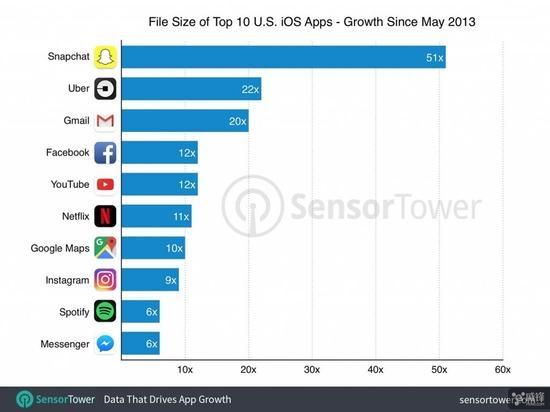 iPhone 8就该64GB存储起:iOS应用越来越大!
