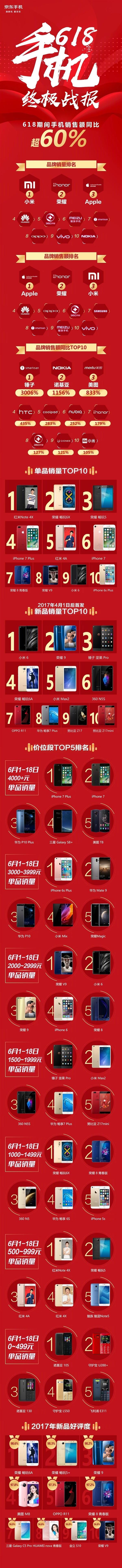 京东618手机销量终极战报:最大黑马是它