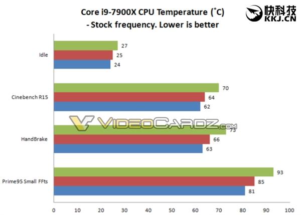 Intel i7-7740K官方超频5GHz:风冷、水冷性能爆发