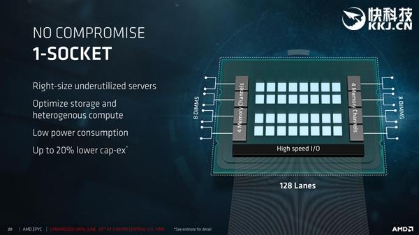 32核完备归到来!AMD EPYC效力动器正式颁布匹:性价比却怕