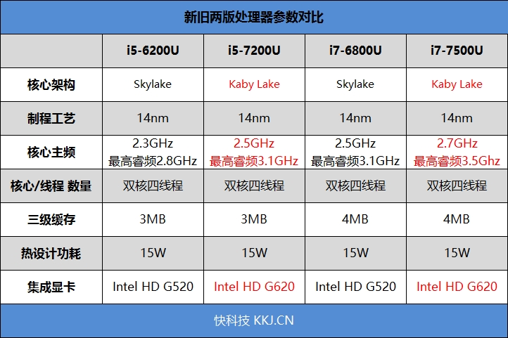 最强轻薄本!7代酷睿+MX150 小米笔记本Air 13.3寸评测