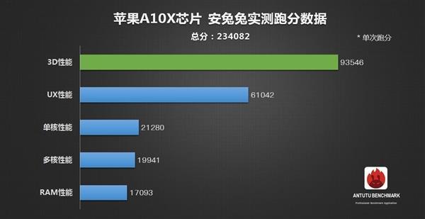 史上最强移动CPU!苹果A10X揭秘:10nm工艺 6核CPU+12核GPU