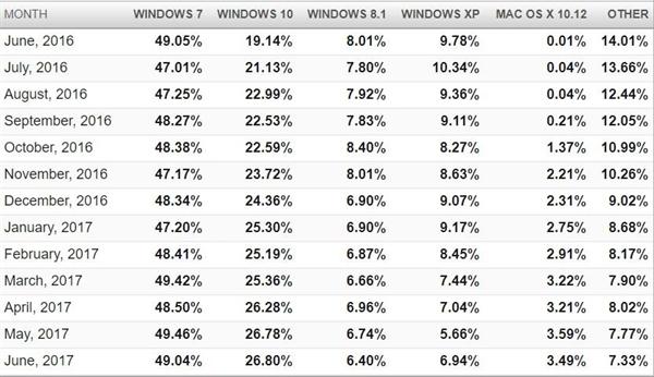Windows 10份额仍被Win7压制:年用户增长仅5%