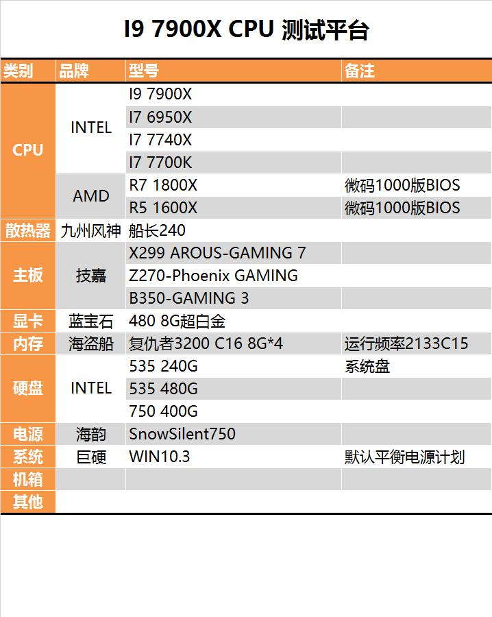 """终极版""""扣肉""""!Intel十核心i9-7900X深度评测"""
