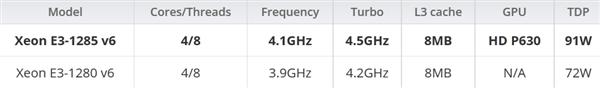 Intel发布7代酷睿新品:一下9款 新至强为苹果而来