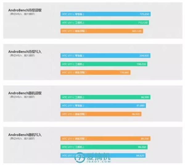 UFS闪存藏猫腻:HTC U11顶配竟比低配慢