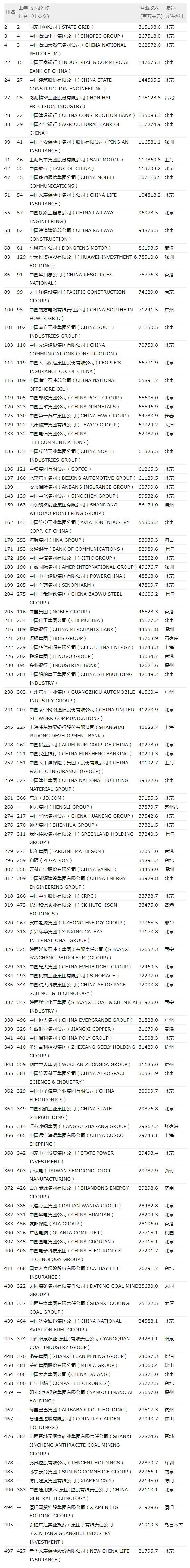 2017世界500强:苹果最赚钱 京东亏损中国第一