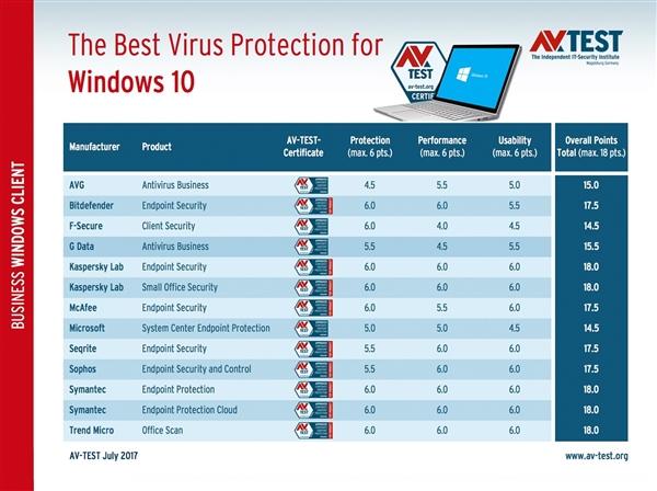 Windows 10杀软大PK:卡巴第一、微软垫底
