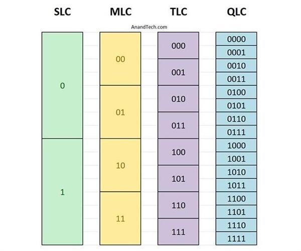 西数推出64层3D QLC闪存:便宜入门的新SSD要爆发