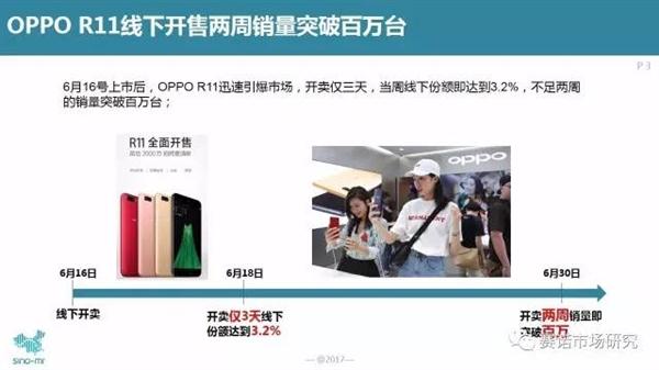 万没想到!iPhone用户都去买OPPO R11:销量给跪了