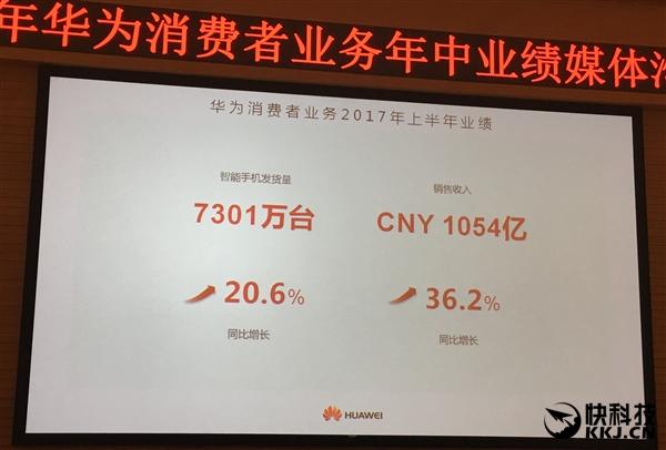 华为2017年上半年发货量7301万台!P10卖了600万台