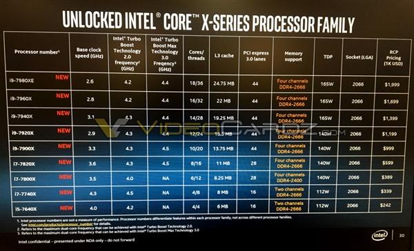 Intel酷睿i9全系规格和价格曝光!最高7499元
