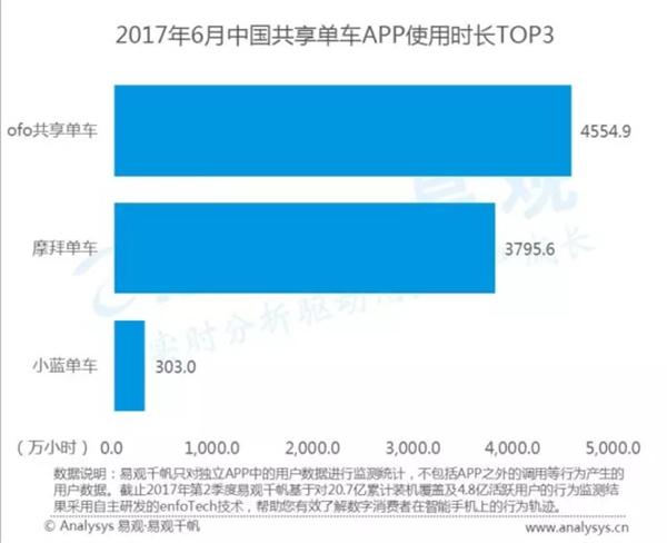 中国共享单车排名!看完数据吃惊:差距太大