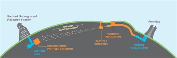 巨型地下实验室:地下1500米揭晓支配宇宙神秘规则