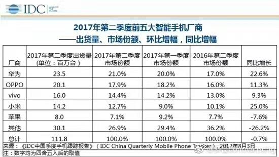 2017年Q2国内手机销量排行:小米增速第一