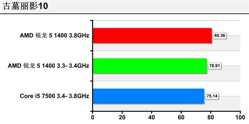 3.8GHz绝对实力秒i5!AMD锐龙5 1400处理器超频实测
