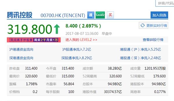 腾讯股价再创新高:马化腾一跃成首富!