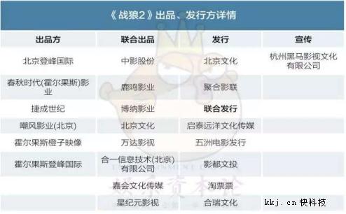 中國影史新冠軍!《戰狼2》上映12天票房破32億:最大贏家是它