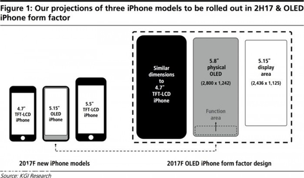 iPhone 8全面屏详细揭秘:6.6英寸Plus版是苹果隐藏惊喜