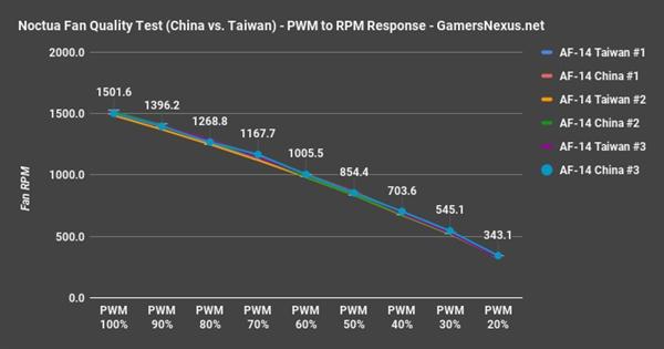 大陆/台湾造猫头鹰风扇被指差异巨大:实测打脸