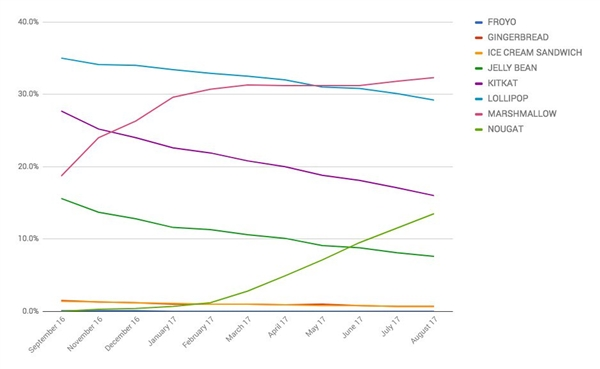 安卓8.0都来了 安卓7.0用户数才刚爆发