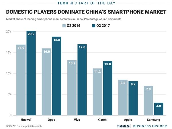 国产逆袭!三星、苹果手机在国内有多惨:没法直视