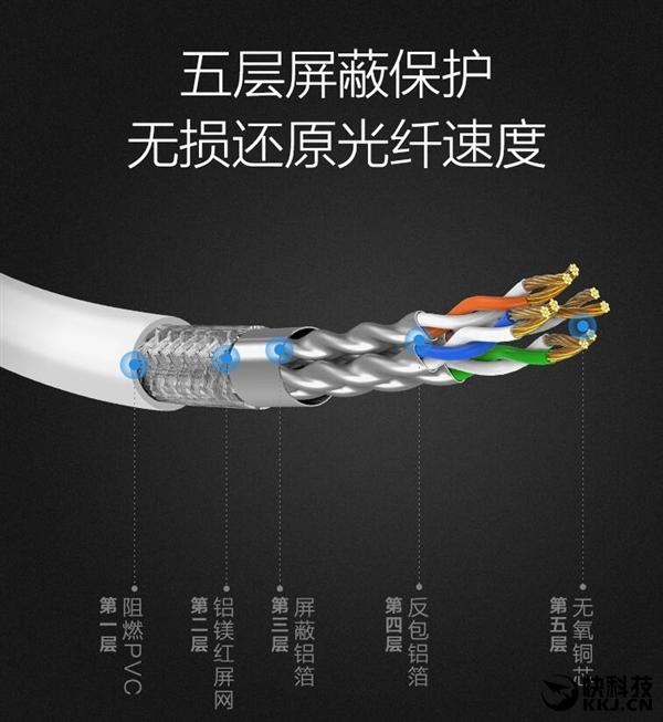 360千兆网线正式开卖:iPhone工艺/千折不断