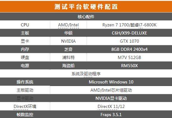 效率性能大比拼:锐龙7 1700对阵酷睿i7-6800K