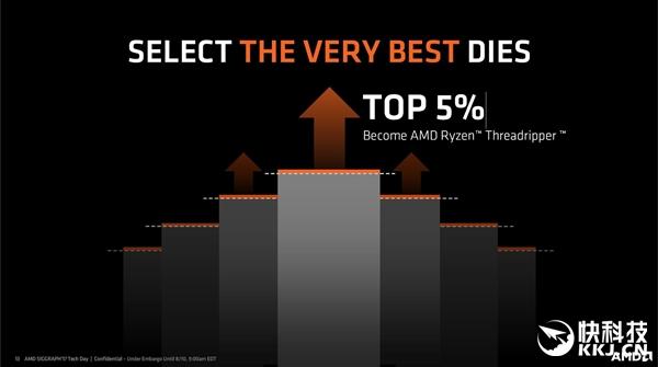 AMD 16核ThreadRipper身份尊贵:纯手工精选