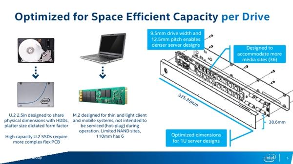 Intel全新Ruler SSD揭秘:容量1000TB、支持PCI-E 5.0