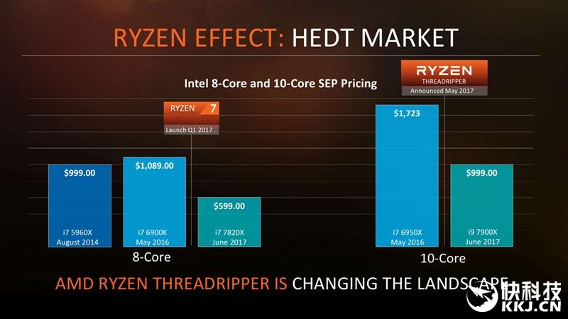 16核32线程撕裂!AMD锐龙ThreadRipper首发评测:暴击i9