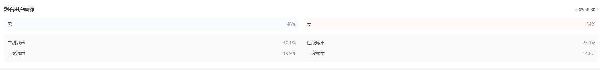 创中国影史新纪录!《战狼2》票房突破40亿:女性观众超男性的照片 - 4