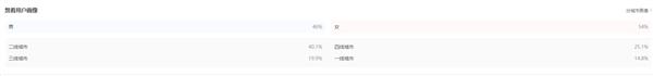 创中国影史新纪录!《战狼2》票房已突破40亿:女性观众超男性