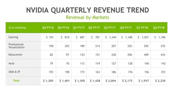 NVIDIA新财报:完美诠释数钱数到手抽筋