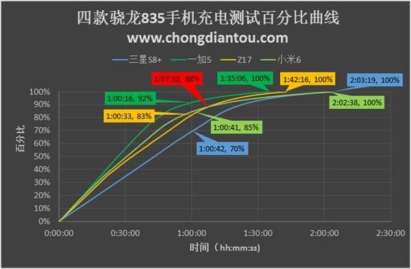 四款骁龙835手机充电测试:一加5高歌猛进