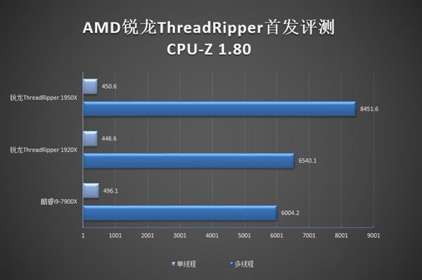 撕裂牙膏厂!AMD锐龙ThreadRipper国内大火:0差评