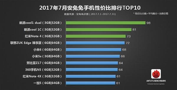 最具性价比手机是酷派cool1 dual 红米排第三